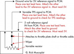 Diagnose and Replace throttle position sensor TPS Ricks Free ... on
