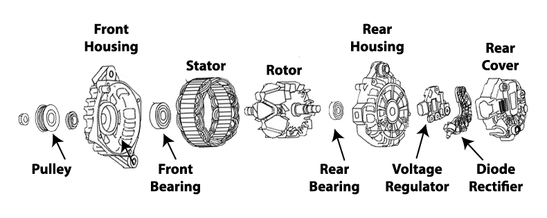 Exploded view of car alternator showing voltage regulator, diode rectifier, front and rear alternator bearings, alternator rotor and stator and housings
