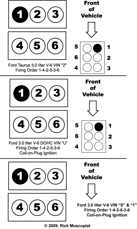 Ford 3.0L V-6 Firing Order and Diagram, ignition wiring diagram, car questions, engine   layout, cylinder numbering, where is cylinder #1, bank 1