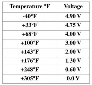 intake air temperature versus resistance, test intake air temperature sensor, P0110