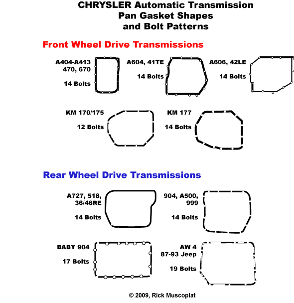 transmission identification, transmission pan gasket diagrams, transmission pan gasket shapes, Chrysler transmission ID
