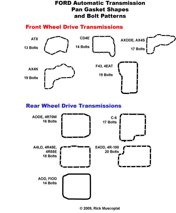 transmission identification, transmission pan gasket diagrams, transmission pan gasket shapes, Ford transmission ID