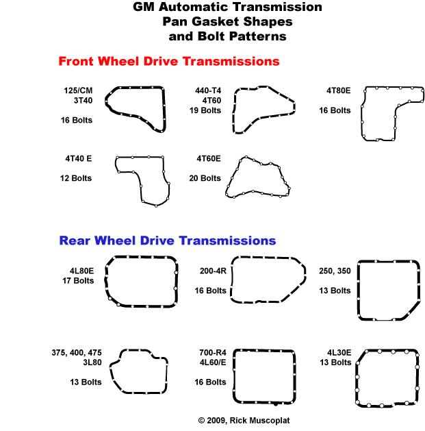 transmission identification, transmission pan gasket diagrams, transmission pan gasket shapes, GM transmission ID