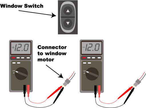 Toggle the window switch and check meter to see if it switches from +12volts to -12volts