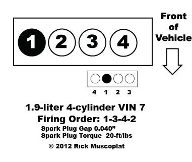 1.9 liter, 4-cylinder VIN 7, Saturn firing order, spark plug gap, spark plug torque, coil pack layout.