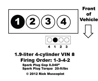 1.9 liter, 4-cylinder, VIN 8,Saturn, firing order, spark plug gap, spark plug torque, coil pack layout.
