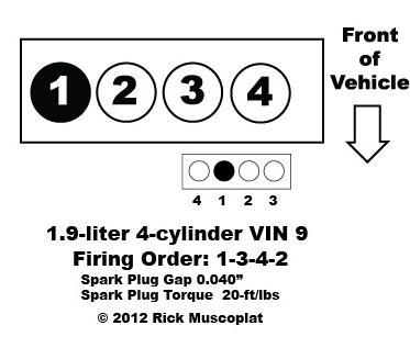 1.9 liter, 4-cylinder VIN 9, Saturn, firing order, spark plug gap, spark plug torque, coil pack layout.