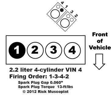 2.2L Engine VIN 4, 4-cylinder Cavalier & Sunfire, firing order, spark plug gap, spark plug torque, coil pack layout.