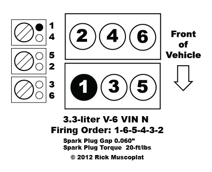 wiring diagrams for 2009 dodge caravan with 3 3 V 6 Vin N Firing Order Oldsmobile Buick on 0su9r Dodge Ram 1500 Antenna The Fender Discovered Wiring Tackle as well 3 3 V 6 Vin N Firing Order Oldsmobile Buick in addition Ford f150 front suspension diagram furthermore 3 8 V 6 Vin C Firing Order likewise 03 Dodge Neon Wiring Diagram.