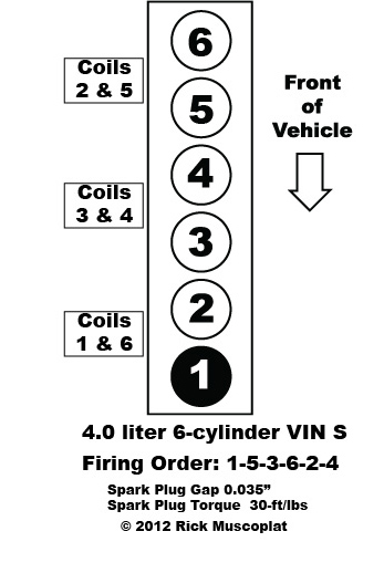 spark plug torque, coil pack layout  4 0 liter, straight 6-cylinder vin  s, jeep grand cherokee, jeep wrangler