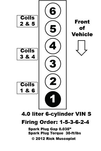 4.0 liter, Straight 6-cylinder VIN S, Jeep Grand Cherokee, Jeep Wrangler, firing order, spark plug gap, spark plug torque, coil pack layout