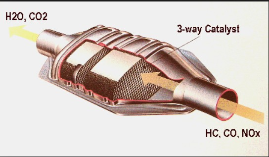 P0420, P0430, catalytic converter