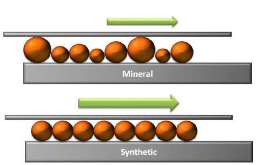 The molecule size in synthetic oil is uniform while the molecule size in mineral oil is random