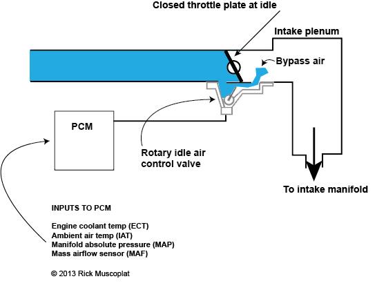 dodge ram idle air control valve location