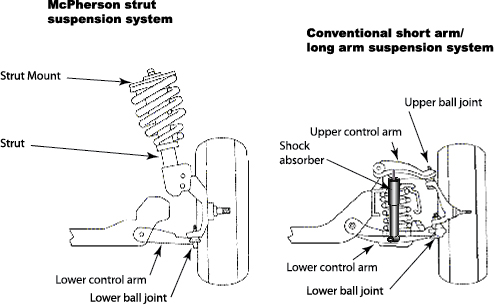 struts, when to replace struts, shock absorber