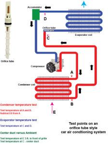Heat Load Test On An Orifice Tube System Ricks Free Auto