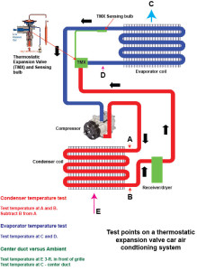 Heat Load Test On Thermostatic Expansion Valve System