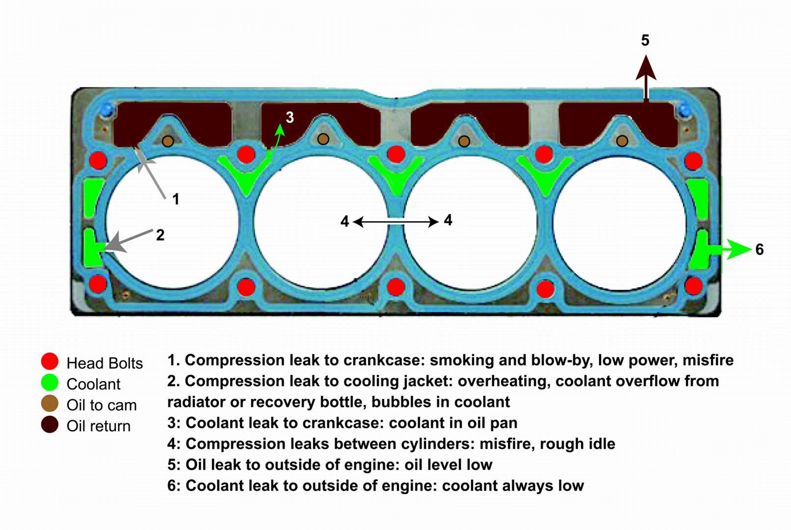 Engine Head Gasket Leak Head Gasket Leak Head Gasket