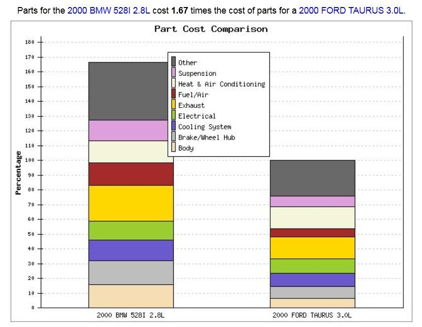 BMW repair costs, BMW parts cost