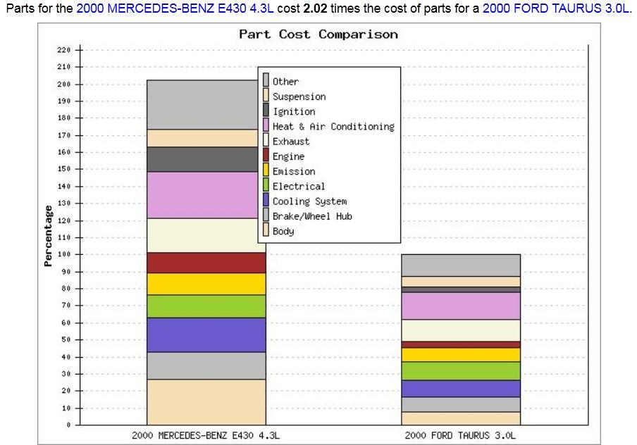 mercedes repair cost, mercedes parts cost