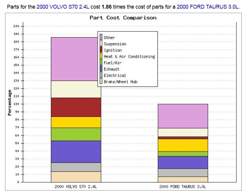 Volvo repair cost, volvo parts cost