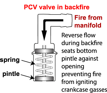 Cut away view of the inside of a PCV valve in backfire mode