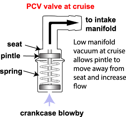 Cut away view of the inside of a PCV valve during cruise speeds