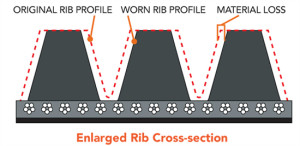 "This illustration shows how rib wear can cause the belt to lose gripping power. The belt's only contact with the pulley is at the bottom of the rib valley. It simply loses its ability to wedge into the pulley ""V"". So the belt slips, chirps, squeals and the driven component loses efficiency."