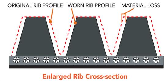 Illustration showing how to determine if serpentine belt is worn
