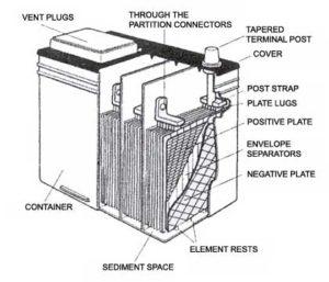 battery cavity