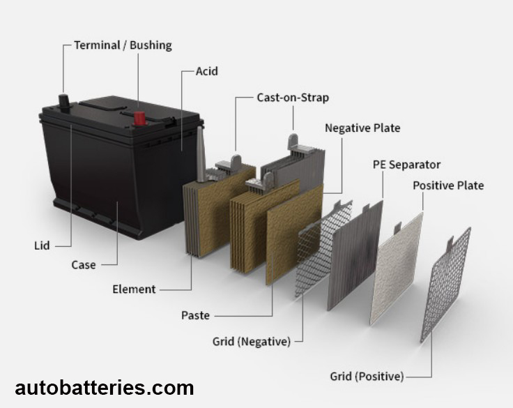 exploded view of car battery