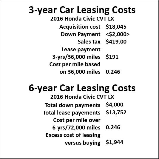 should i lease a car or truck ricks free auto repair advice ricks free auto repair advice. Black Bedroom Furniture Sets. Home Design Ideas