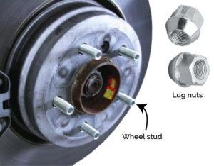 stud and lug nut