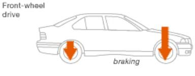 car weight shift during braking