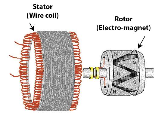 battery or alternator