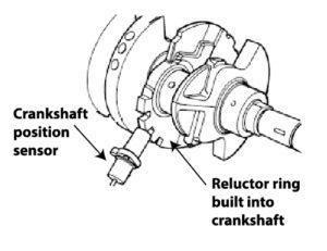 relutor ring on crankshaft