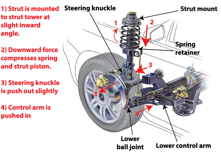Front Strut Replacement Cost >> Shocks And Struts What They Do When To Change Them How To