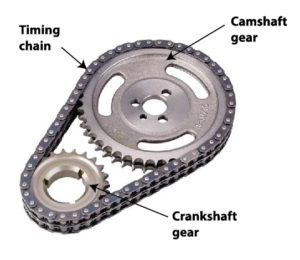 timing chain for V-style engine without overhead camshafts