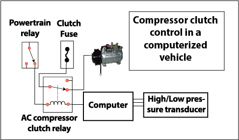Car AC compressor clutch — Ricks Free Auto Repair Advice ... A C Compressor Clutch Wiring Diagram on
