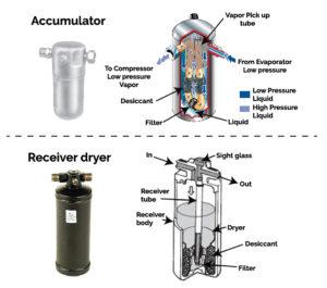 accumulator, receiver dryer