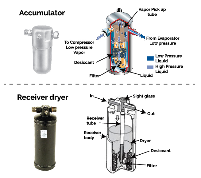 accumulator, receiver dryer