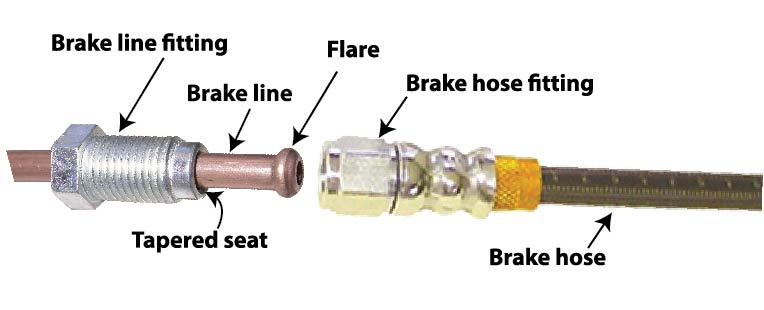 brake line to brake hose connection