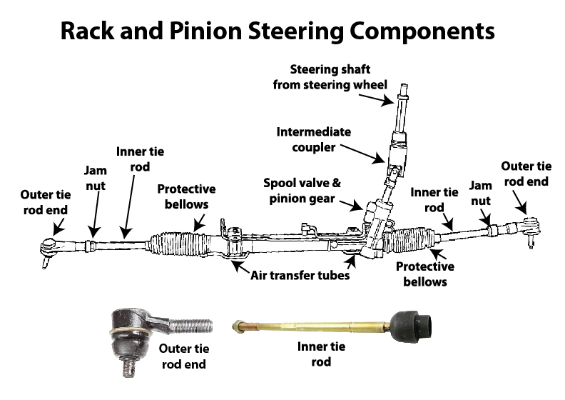 what is a tie rod? \u2014 ricks free auto repair advice ricks outer tie rod diagram steering linkage