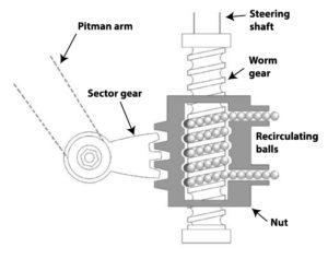 recirculating ball steering gear