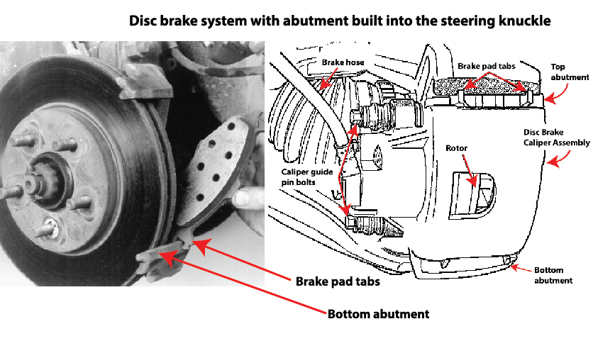 Disc brake setup with brake abutment built into the steering knuckle
