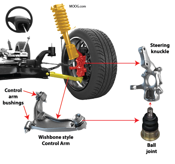 Image of suspension showing wishbone control arm, ball joint and steering knuckle