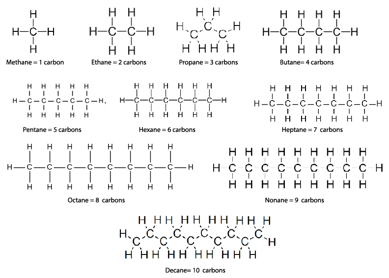 best gas contains a variety of alkanes