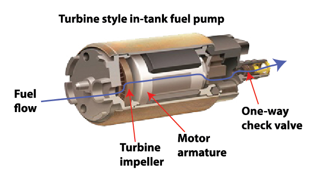 fuel pump cutaway showing turbine, motor and check valve