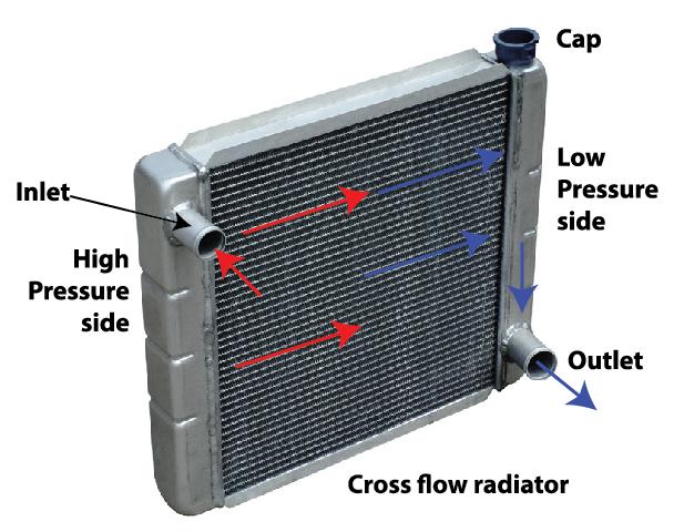 coolant flow through a cross flow radiator