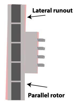 lateral runout brake rotor